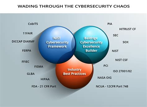 building a hipaa compliant cybersecurity program using nist 800 30 and csf to secure protected health information books nist cybersecurity framework baldrige excellence builder