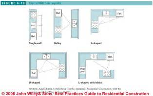 Design ideas furthermore scale house plans with dimensions likewise