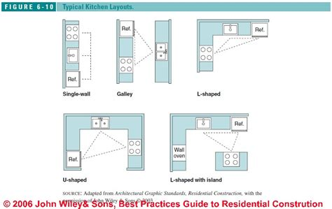 kitchen layout guide typical kitchen design layouts