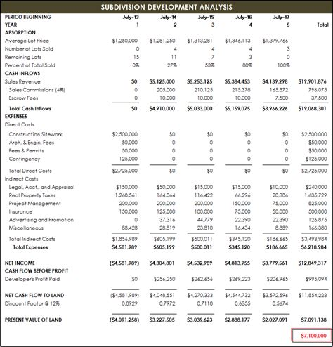 format of discounted cash flow method discounted cash flow analysis chris ponsar mai sra
