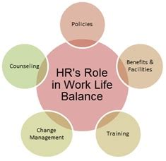 Mba Projects Work Balance by Of Hr Professionals In Employee S Work Balance