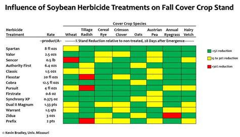 influence  corn  soybean herbicide treatments