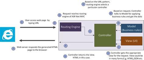 repository pattern exle asp net mvc how web works asp net mvc fits into web application