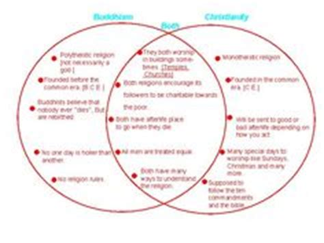 similarities between islam and christianity venn diagram venn diagram religious beliefs search religions best venn diagrams ideas