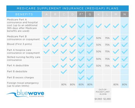 supplement chart medico medicare supplement review plans f g n