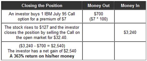 call option trading stock trading tutorial daily trader call option trading earning big bucks when stocks go up