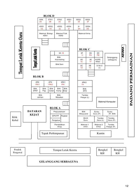Sains Biologi 2a 39316254 pelan strategik smk kulai besar 2008 2012 1