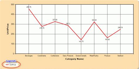 draw a line graph mschart how to draw a line or line charts