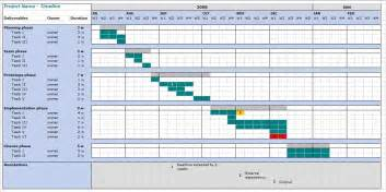 Project Plan Timeline Excel Template by Excel Timeline Template Beepmunk