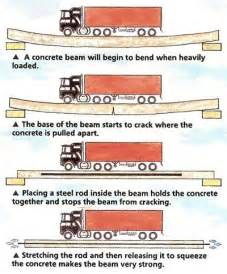 What Is Prestressed Concrete Quora