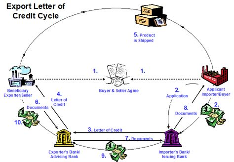 Comerica Bank Letter Of Credit Division types of letters of credit free course in international