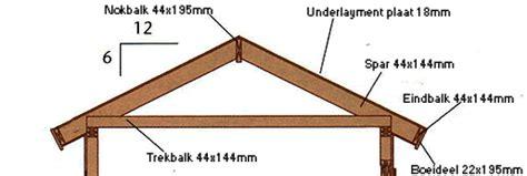 flauw pannendak dakconstructie zadel dak tuinhuis site goedkoop