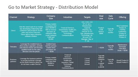 linkedin strategy template go to market distribution model powerpoint diagram