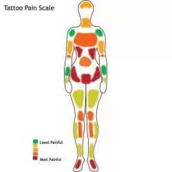 tattoo pain scale art pinterest