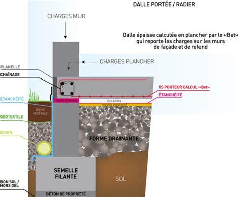 Dallage Sur Terre Plein 5250 by Dallage Sur Terre Plein R Aliser Un Dallage Sur Terre