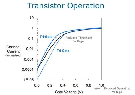 transistor mosfet operation transistor mosfet operation 28 images how mosfet transistor works physicsabout electrical