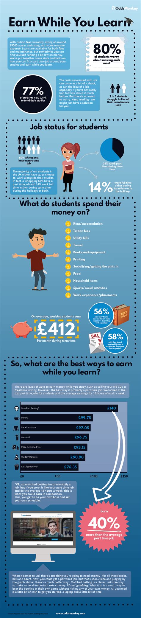best paid best paid student oddsmonkey infographic