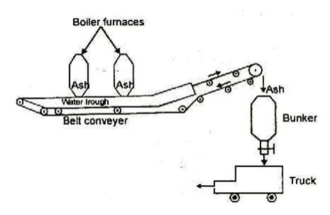 Mechanical Handling System Diagram ash handling system study material lecturing notes