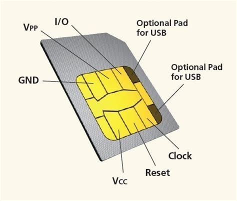 how to make a sim card work in another phone what are the different parts of a sim card quora