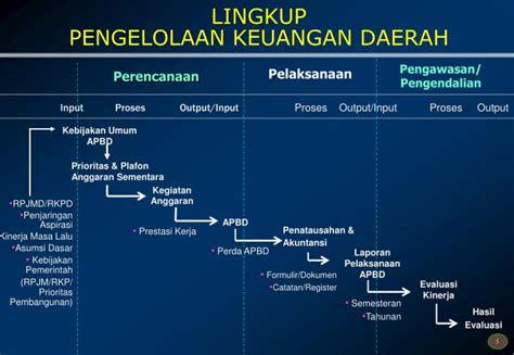 Pengelolaan Keuangan Daerah Pramono Hariadi ppt pertanggungjawaban keuangan daerah powerpoint presentation id 5489340