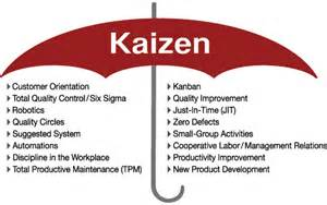 Toyota Kaizen What Is Kaizen Kanbanchi
