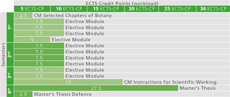 Buy Botany Dissertation Chapter by Thesis Chapters 4 And 5