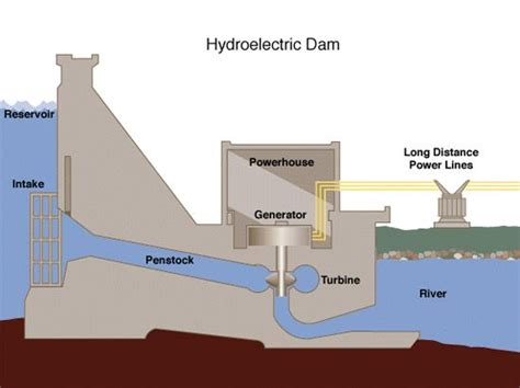 diagram of a hydroelectric dam and powerhouse hydroelectric dam simple diagram conserve