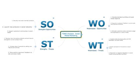 swot analysis solution strategy tools swot and tows