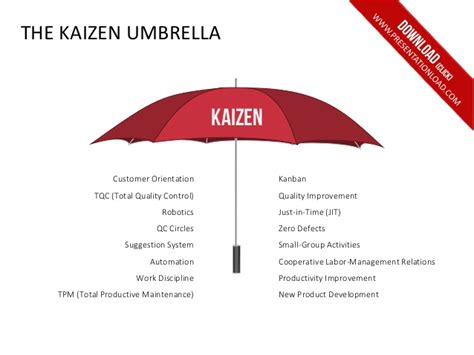 kaizen powerpoint templates powerpoint templates quality improvement gallery