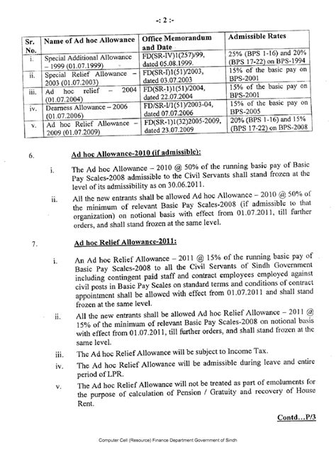 Sle Letter House Rent Allowance Sindh Government Issued Notification Revised Pay Scale 2011 Increase In Pention And Allowances