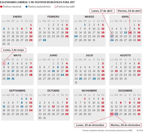 Calendario Actual 2017 El Calendario Burs 225 Til De Espa 241 A En 2017 Tiene Cinco