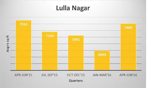 History Of A Property Is Record Salisbury Park Lulla Nagar Record Price Growth