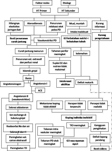 format askep hipertensi pathway hipertensi satya excel site ساتيا ممتاز