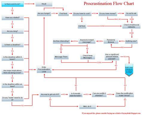 procrastination flowchart the procrastination flowchart the adventures of