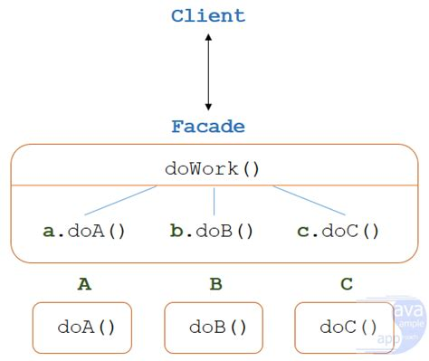 java design pattern facade design pattern in java javasleapproach
