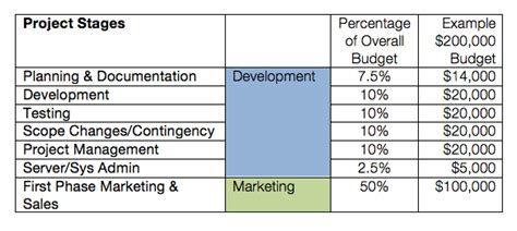 software development budget template budgeting for application development knd
