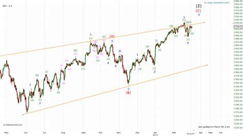 pug elliott wave technical analysis and elliott wave theory spx elliott wave count 4 march 2013