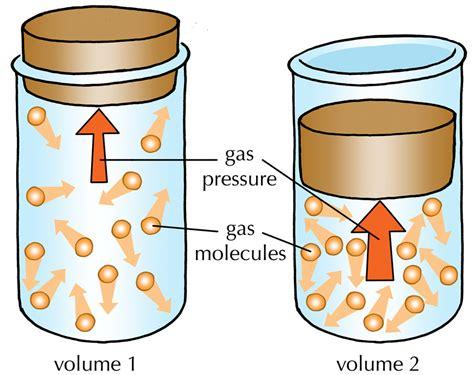 Pressure Gas gas pressure and volume illustration illustration used