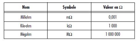330 kilo ohm resistor color code 330 kilo ohm resistor color code 28 images 1 kilo ohm resistor 1 wiring diagram and circuit