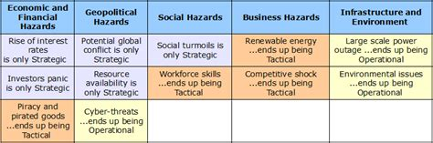 Strategic And Tactical Mba by Definition Of Strategic Plan Vs Business Plan