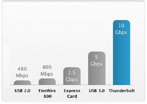 what is a thunderbolt port frequently asked questions faqs about the thunderbolt