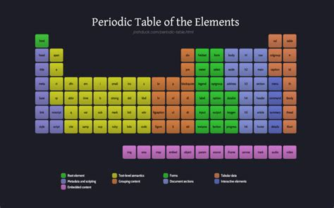 a beginner s guide to the periodic table html beginner s guide tutorial by websitesetup org