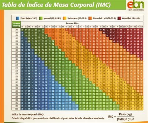 indice de masa corporal tabla de masa corporal pin tabla de imc on pinterest