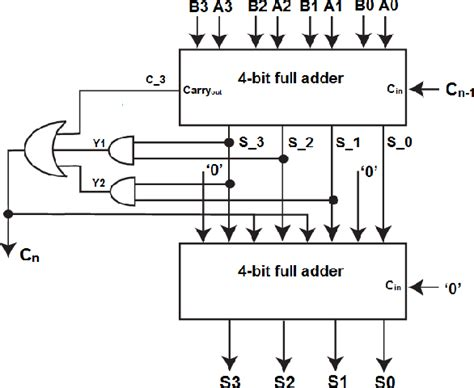 bcd adder block diagram block diagram bcd adder wiring diagram with description