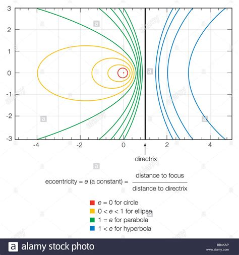 eccentricity of conic sections the eccentricity of a conic section completely