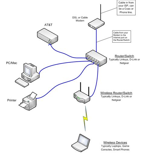 small home network design small office network diagram exles periodic