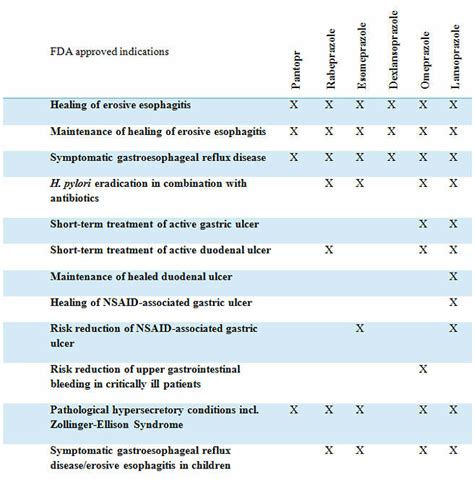 Proton Inhibitor List by Proton Inhibitors Their Misuse Overuse And Abuse