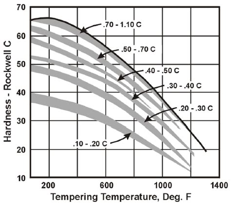 hardness steel heat treatment hardness vs temperature table chart