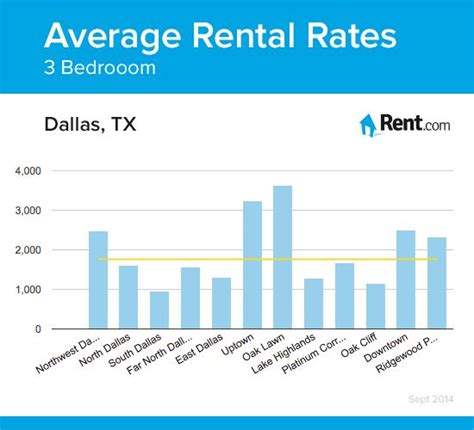 average apartment rent by city average rent for 1 bedroom apartment in new york city 28 images they re back manhattan