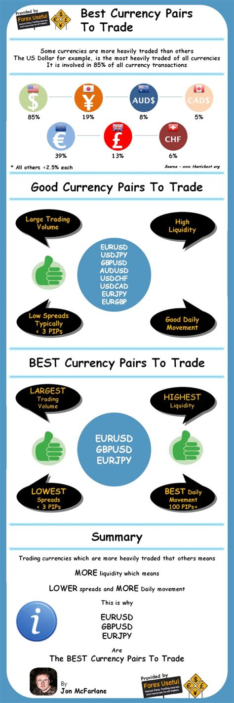best currencies to trade 18 best images about trading in trends infographics on